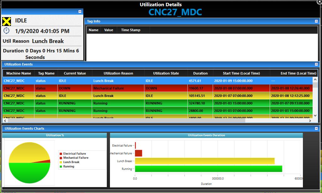 MDC Util Details