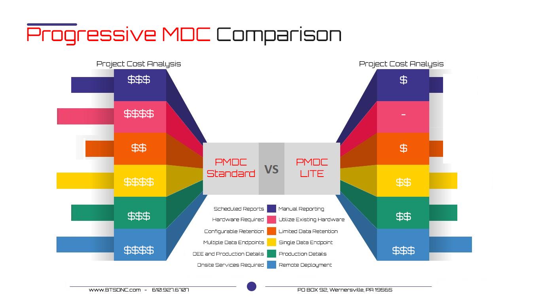 MDC Compare